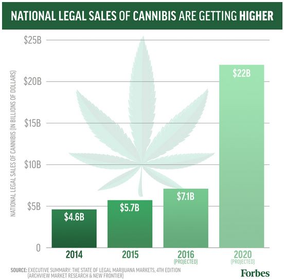 legal cannibis sales growing to $7B in 2016