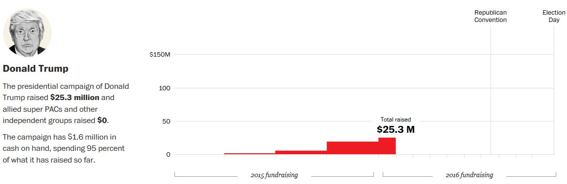 Republican 2016 money raised and spent