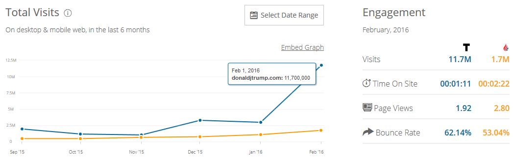 Trump vs Cruz website traffic