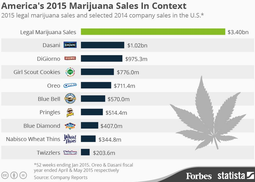 legal cannabis sales compared to other products